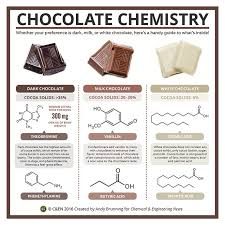 best foodchem images food cheat sheets and health chemical engineering be smart chemistry nutrition chocolates science envelopes schokolade