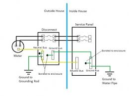 mobile home electrical panel wiring diagram wiring diagrams mobile home wiring wall outlet diagrams