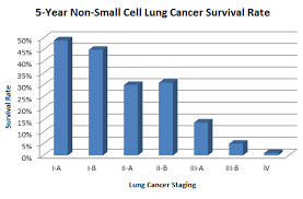 Stage 4 Lung Cancer Survival Rate American Diagnostics Medical Lung Cancer Screening