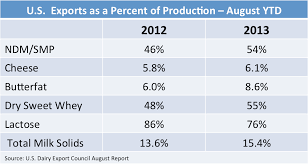 Which Categories Are Driving Us Dairy Export Growth