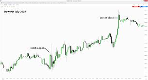 Dj30 Live Chart Scalping Dow Jones Video 9th July 2019 Trader Tom