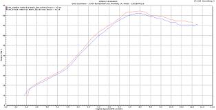 Dyno Charts R D Racing