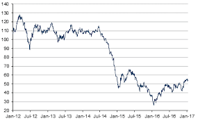 Brent Crude Oil Price Chart Brent Crude Oil Price Historical Charts Forecasts News