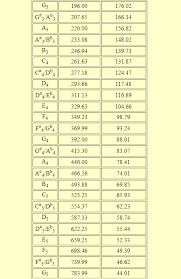 Piano Frequency Chart How Much Does It Cost To Tune A Piano An Accurate Price