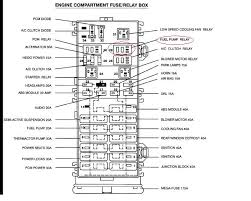 98 ford taurus fuse box wiring all about wiring diagram 2001 ford explorer fuel pump relay location at 2001 Ford Explorer Sport Fuel Pump Wiring Diagram