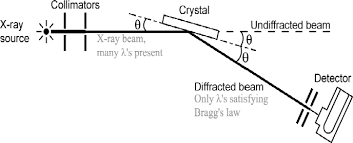 Figure 5 From X Ray Diffraction By Nacl Semantic Scholar