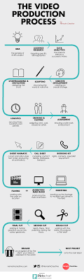 Video Production Process Flow Chart The Video Production Process Infographic Process