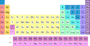 Download and Print Periodic Tables