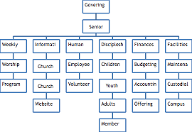 What Does An Organizational Chart Look Like For A New Church