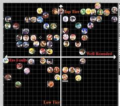 Smash Ultimate Matchup Chart Smash Ultimate Tier List Leffen Reveals The Best And Worst