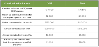2018 Retirement Plan Contribution Limits Chart Retirement Plan Industry Update Q4 2018 Mra Associates