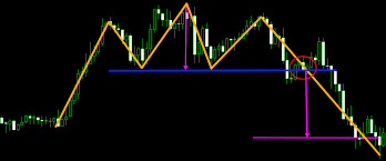 Trading Chart Patterns 3 Best Chart Patterns For Intraday Trading In Forex