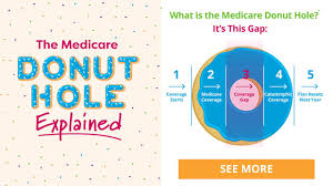 Thumbnail Of Medicare Donut Hole Infographic Healthcare