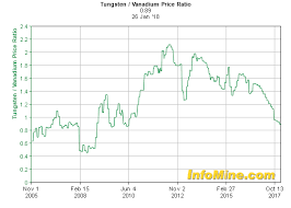 Ferro Tungsten Price Chart Historical Tungsten Vanadium Price Ratio Chart