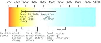 Led Kelvin Color Chart Candle Light Kelvin Light Bulb Color Temperatures Range Of
