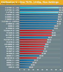 Intel I7 Speed Chart Cpu Performance Five Generations Of Intel Cpus Compared