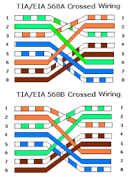 rj45 wiring diagram ethernet wirdig ethernet cable cat 5 568b wiring diagram wiring amp engine diagram