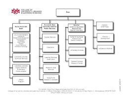 Organization Chart College Of University Libraries