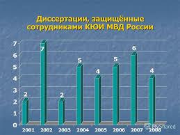 Презентация на тему Основные вехи развития научно  21 Диссертации защищённые сотрудниками КЮИ МВД России