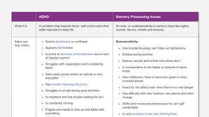 Adhd Symptoms Chart Difference Between Adhd And Sensory Processing Disorder In