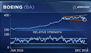 Boeing Stock Chart As Boeing Shares Plummet A Rare Chart Pattern Points To