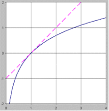 Uses Of The Logarithm Transformation In Regression And