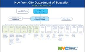 Nyc Organizational Chart Nyc Doe Organizational Chart Bureau Of Diplomatic Security