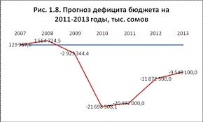Реферат Государственный бюджет как главное звено финансовой  Важную роль в устойчивом развитии экономики республики после апрельских и июньских событий должна сыграть стабилизация бюджета Перед Министерством финансов
