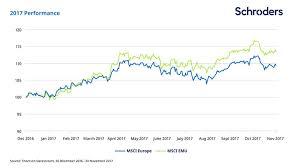 Stock Market 2016 Chart What Happened In European Stock Markets In 2017 Schroders
