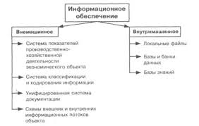 Реферат Информационная система ru В теории автоматизированных систем обработки экономической информации информационное обеспечение ИО принято делить на внемашинное представляемое в виде