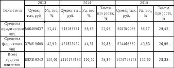 Анализ основных финансово экономических показателей  Структура средств клиентов АО Альфа Банк по вкладчикам