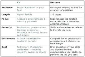 Cv Resume Difference Kordurmoorddinerco Best Difference Between A Cv And A Resume