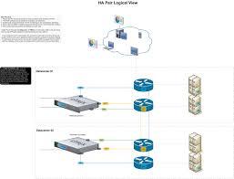 Load Balancer Design Guide Design Vmhq
