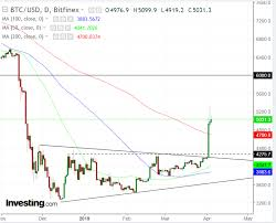Bitcoin Day Chart Chart Of The Day Has Bitcoin Really Broken Out Of Its Coma