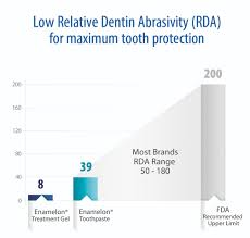 A New Standard Of Prevention Caring Dental Products Report