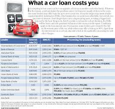 Car Loan Interest Rate Chart Car Loan Comparison Interest Rate Emi Processing Fee