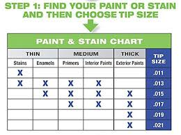 Titan Spray Gun Tips Sizes Chart Choose The Best Tip For The Job Priority Airless Equipment