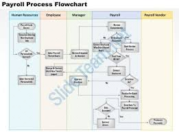 Incident Investigation Flow Chart Template Check Out This Amazing Template To Make Your Presentations