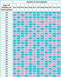Can This Gender Prediction Chart Tell You The Sex Of Your