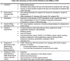 Ace Conversion Chart Nkf Kdoqi Guidelines