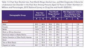Alcohol Chart Alcohol Chart Sobering Up