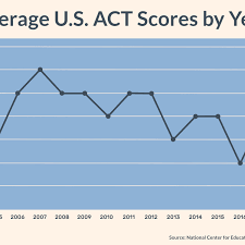 Sat And Act Conversion Chart 2014 Good Act Scores For College Admissions