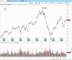 5 Best Free Stock Chart Websites For 2019 Stocktrader Com