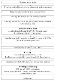 A Flow Chart For Making Tendu Wine Download Scientific Diagram