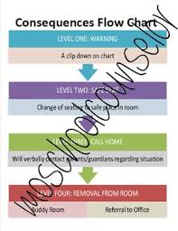 Rewards And Consequences Behavior Management Chart