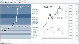 Netflix Stock Chart Nflx 3 Bearish Observations See It