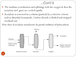 2 Main Petrochemicals Outline Introduction To