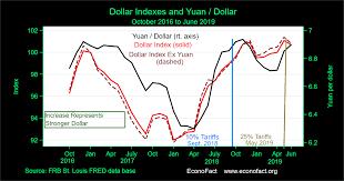 Is China Weakening The Yuan To Fight U S Tariffs Econofact