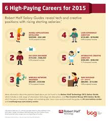 6 high paying careers for 2015 salaries in the technology and creative fields are expected to continue their upward trend in 2015