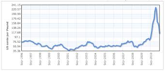 Cotton Commodity Price Chart Third World Cotton Stakeholder Engagement